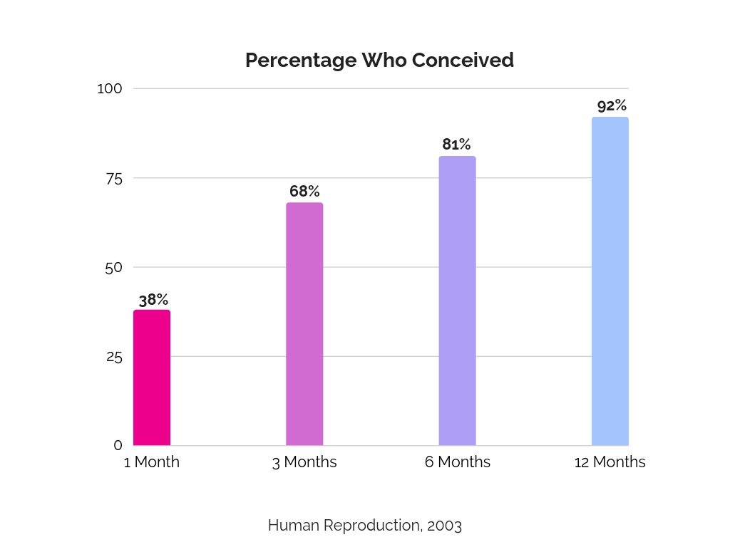 Percentage of Women Who Conceived_Dr. Cleopatra